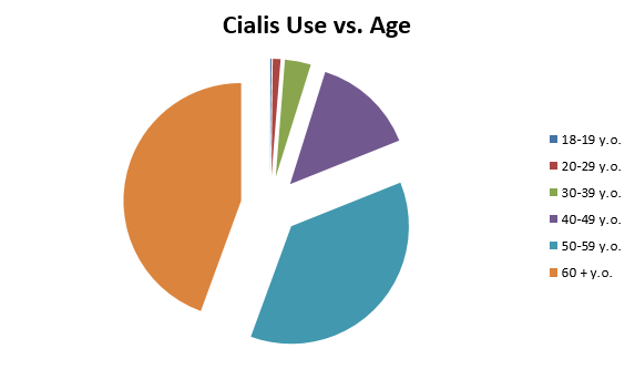 Cialis daily vs regular cialis